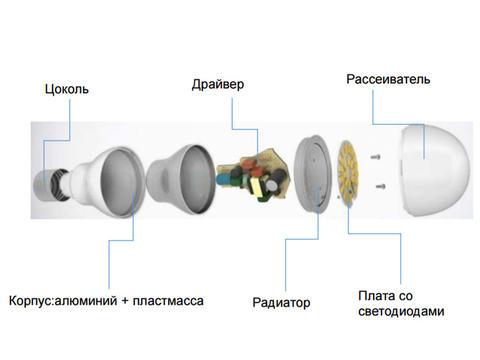 Изображение Особенности ламп серии «Алюмопласт»